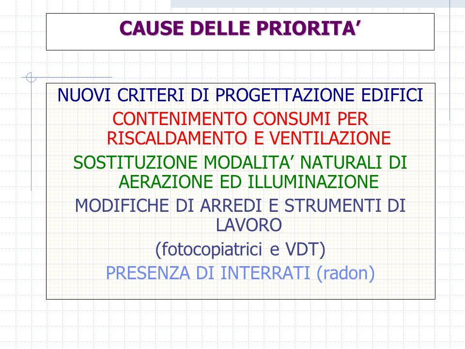 CAUSE DELLE PRIORITA' NUOVI CRITERI DI PROGETTAZIONE EDIFICI