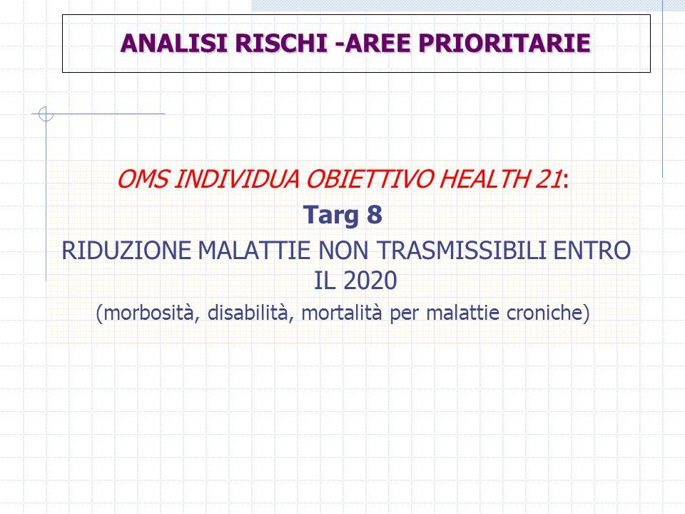 ANALISI RISCHI -AREE PRIORITARIE