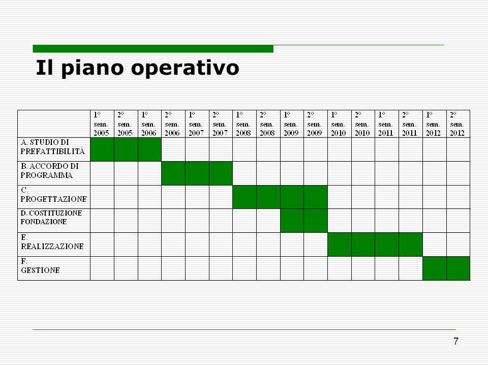 Il piano operativo