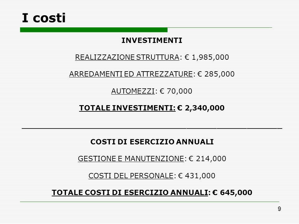 I costi INVESTIMENTI REALIZZAZIONE STRUTTURA: € 1,985,000