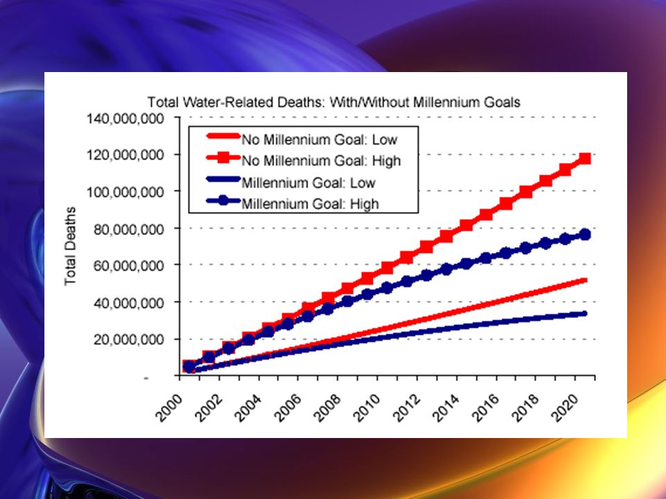 The blue lines show if the millennium goal is met