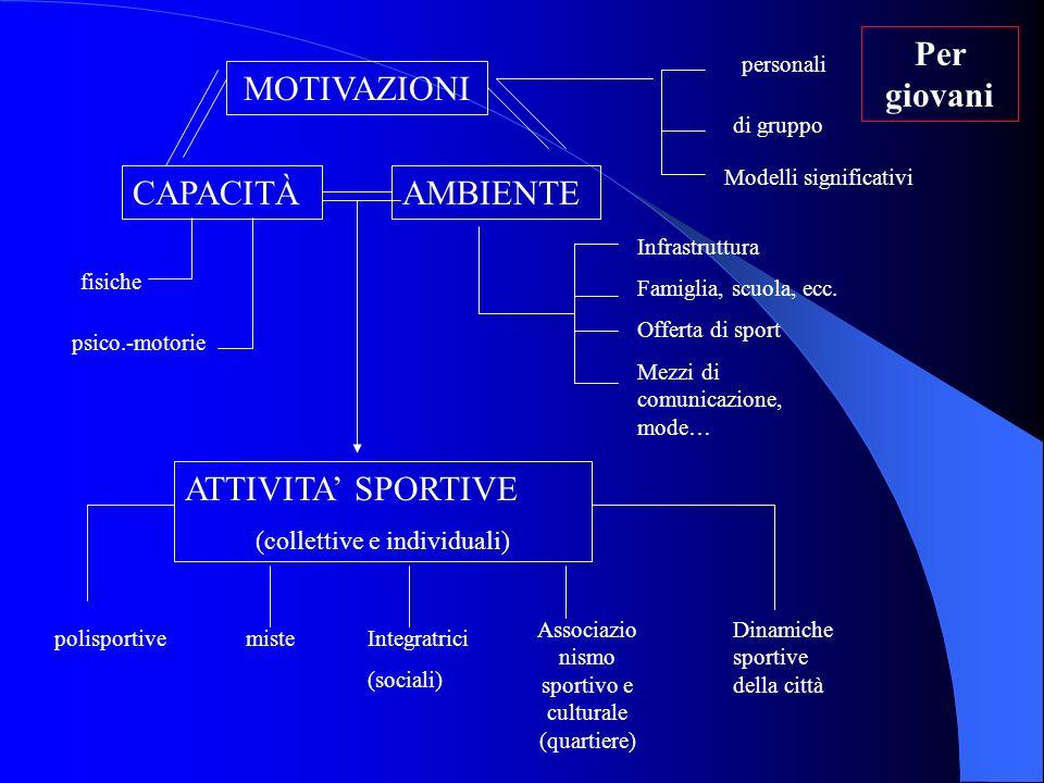 Per giovani MOTIVAZIONI CAPACITÀ AMBIENTE ATTIVITA' SPORTIVE