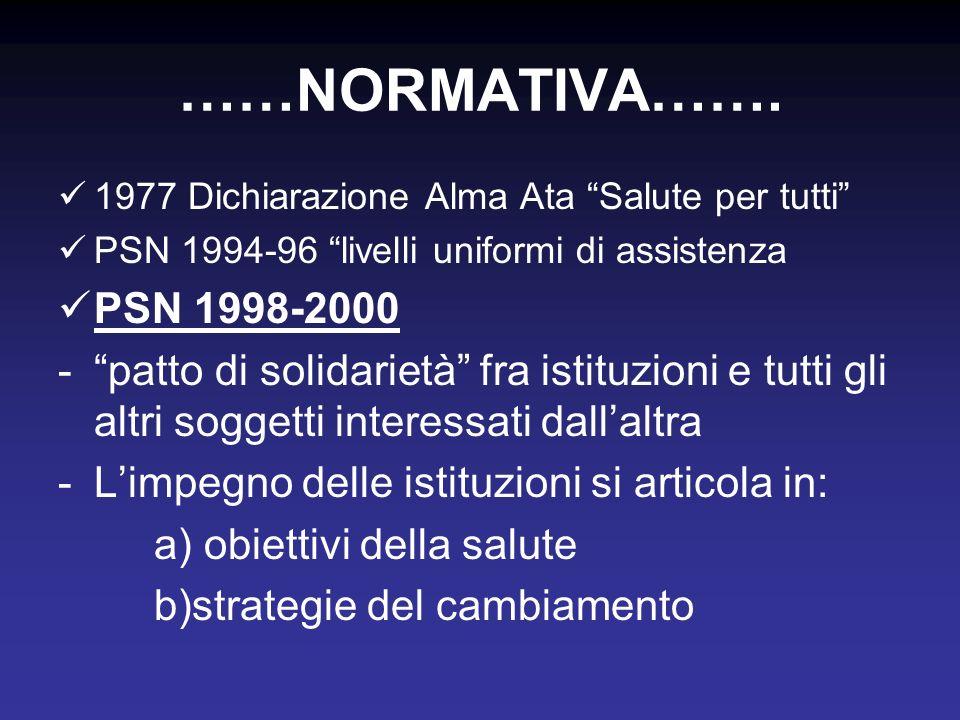 ……NORMATIVA……. 1977 Dichiarazione Alma Ata Salute per tutti PSN 1994-96 livelli uniformi di assistenza.