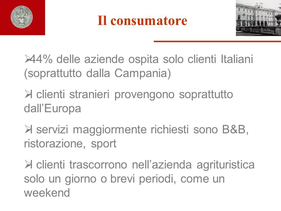 Il consumatore 44% delle aziende ospita solo clienti Italiani (soprattutto dalla Campania)