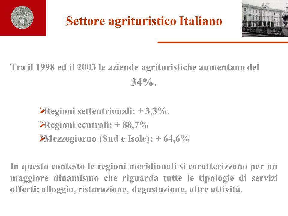 Settore agrituristico Italiano