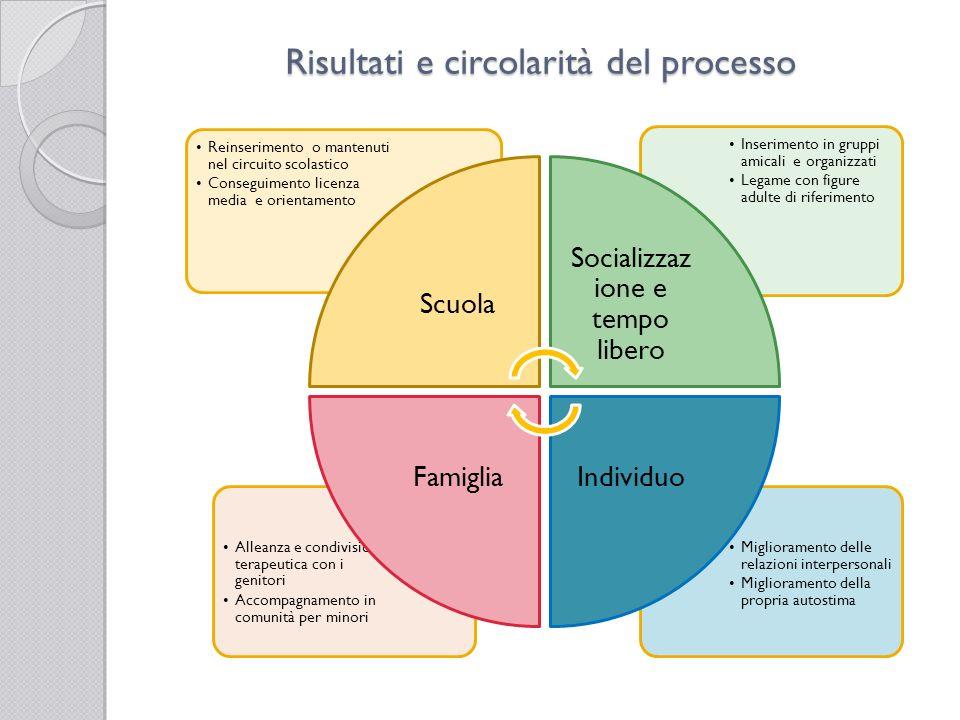 Risultati e circolarità del processo