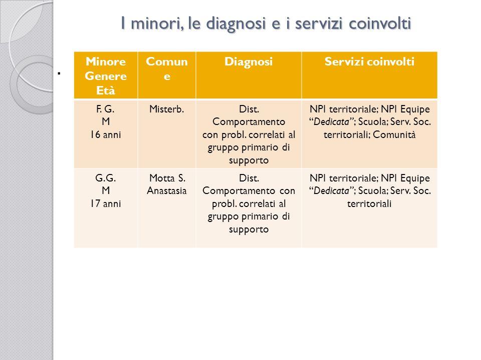I minori, le diagnosi e i servizi coinvolti