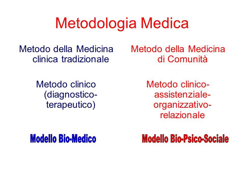 Metodologia Medica Metodo della Medicina clinica tradizionale
