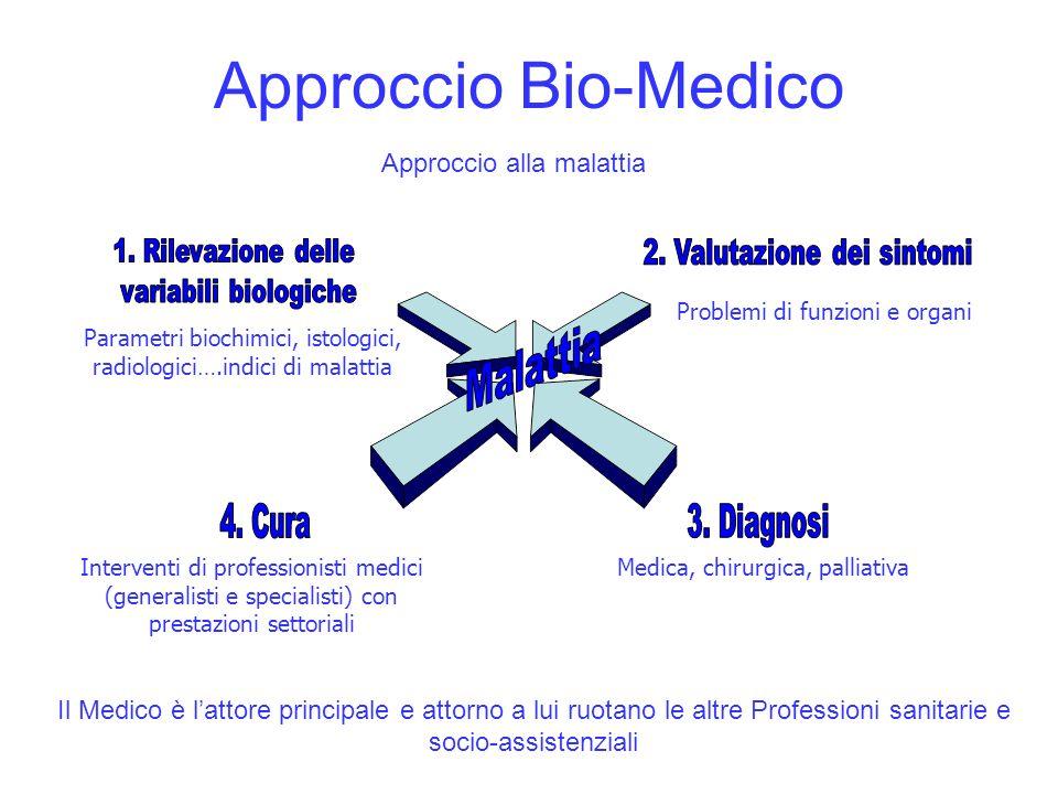 Approccio Bio-Medico Malattia Approccio alla malattia