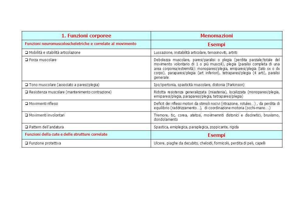 1. Funzioni corporee Menomazioni Esempi