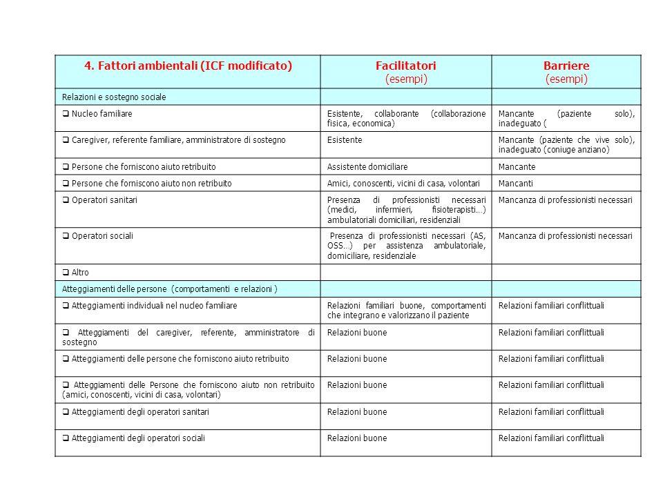 4. Fattori ambientali (ICF modificato)