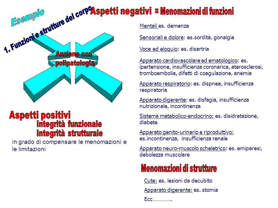 Esempio Aspetti negativi Anziano con polipatologia Aspetti positivi