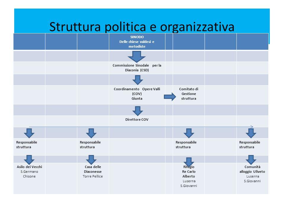 Struttura politica e organizzativa