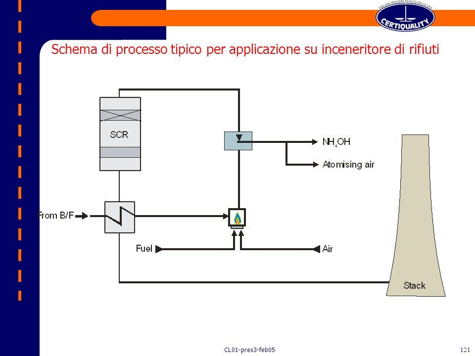Schema di processo tipico per applicazione su inceneritore di rifiuti