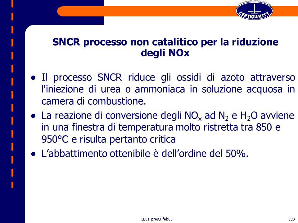 SNCR processo non catalitico per la riduzione degli NOx