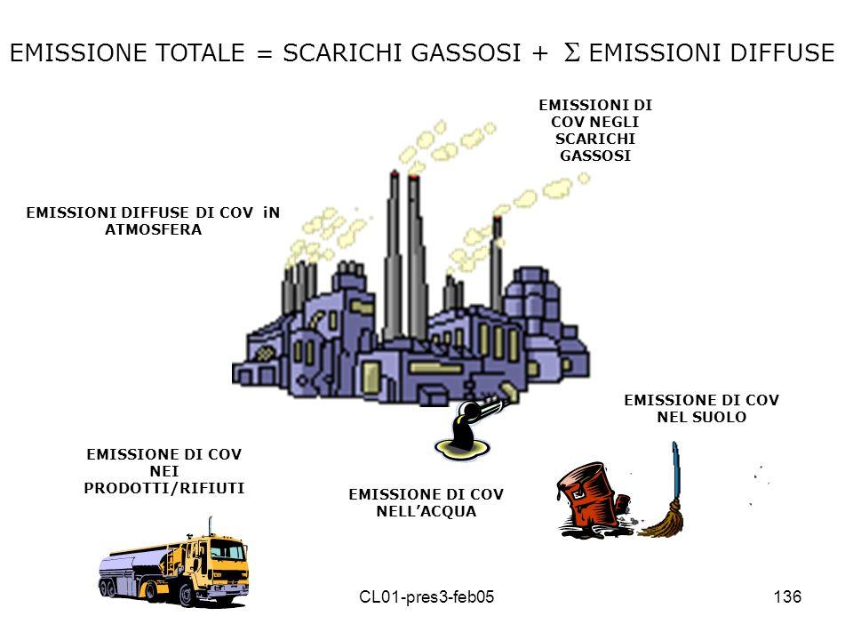 EMISSIONE TOTALE = SCARICHI GASSOSI + S EMISSIONI DIFFUSE