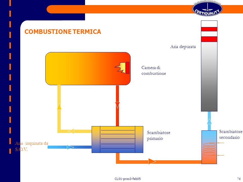 COMBUSTIONE TERMICA Aria depurata Camera di combustione Scambiatore
