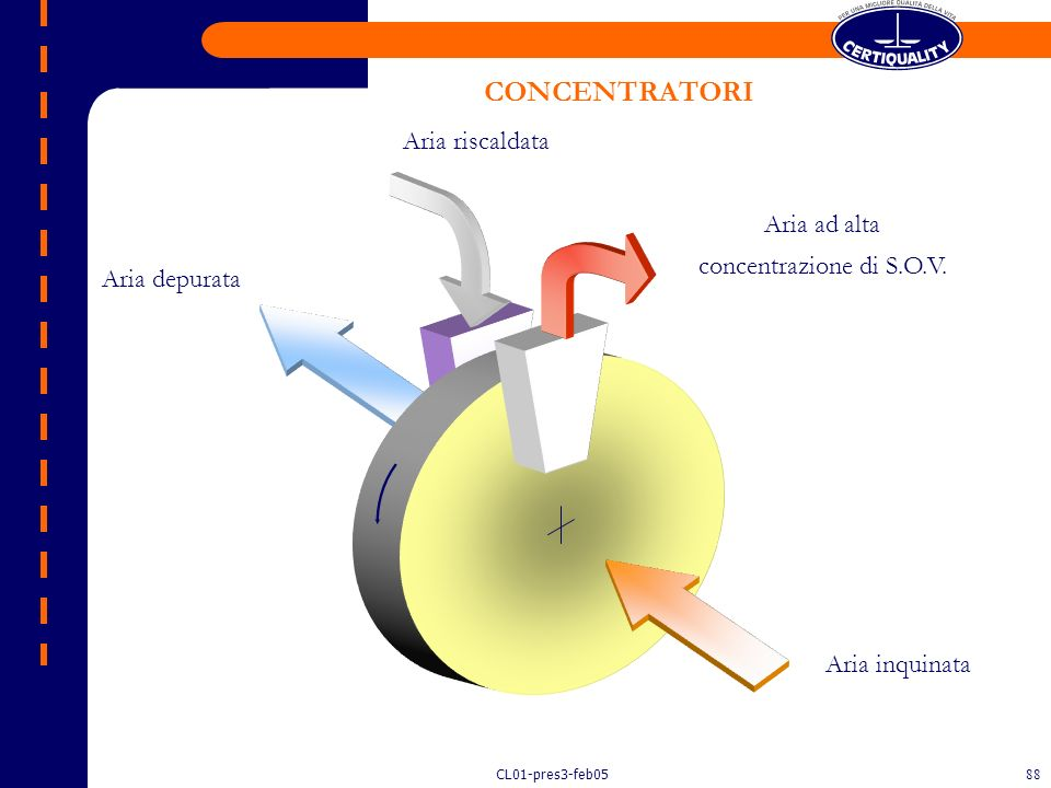 CONCENTRATORI Aria riscaldata Aria ad alta concentrazione di S.O.V.