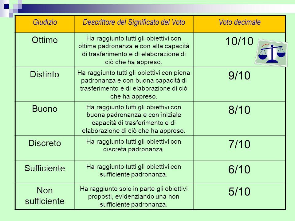 10/10 9/10 8/10 7/10 6/10 5/10 Ottimo Distinto Buono Discreto