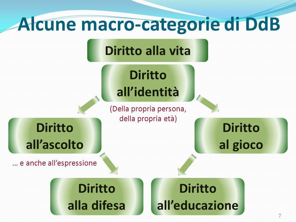 Alcune macro-categorie di DdB