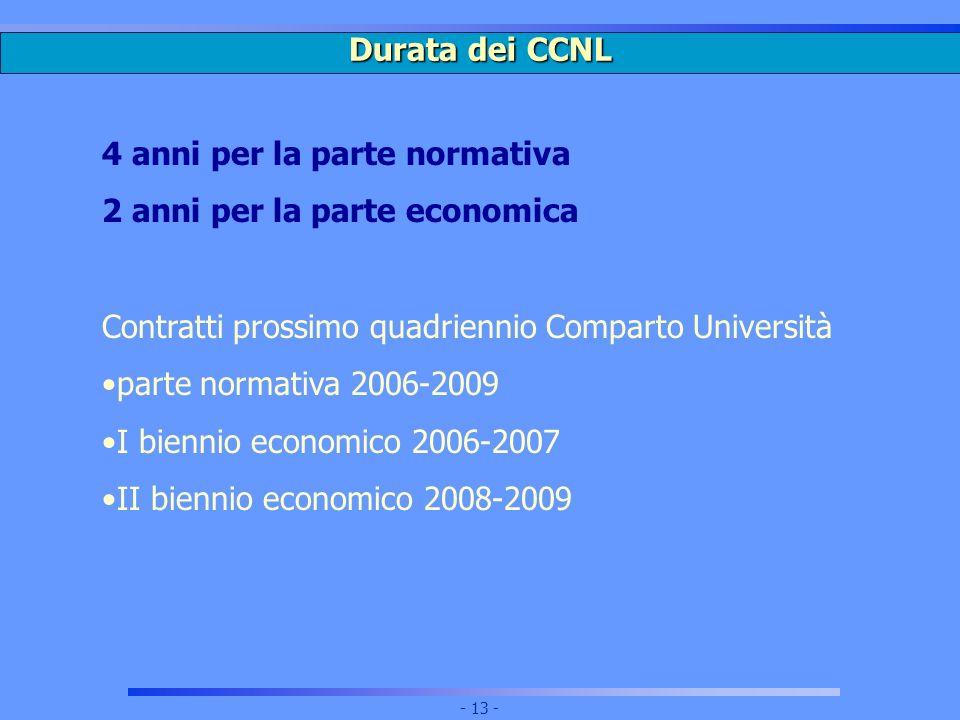 Durata dei CCNL 4 anni per la parte normativa. 2 anni per la parte economica. Contratti prossimo quadriennio Comparto Università.