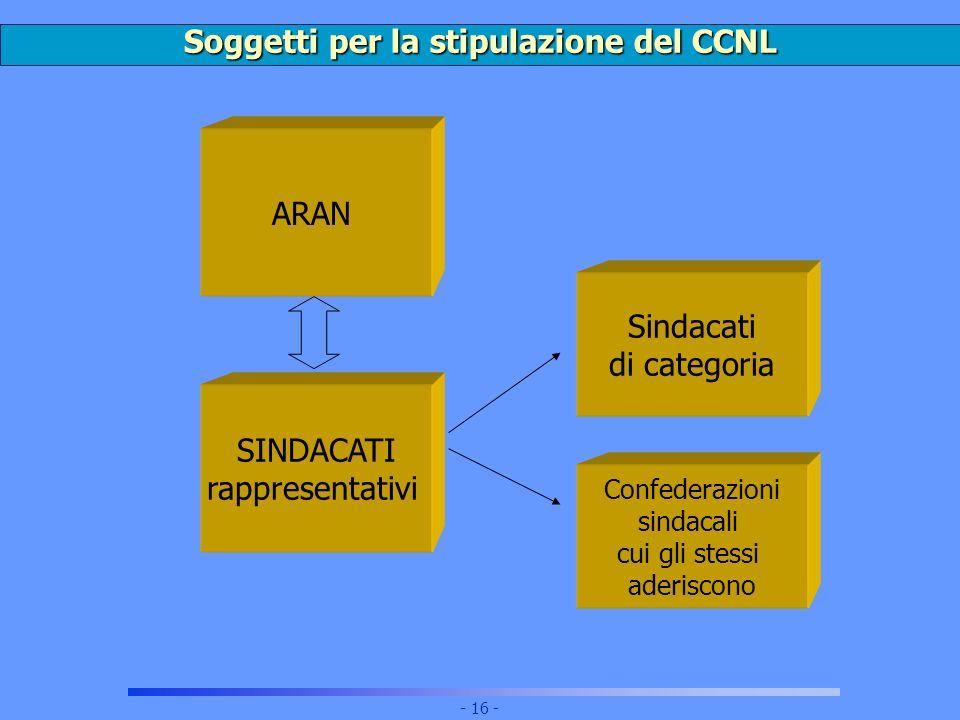Soggetti per la stipulazione del CCNL