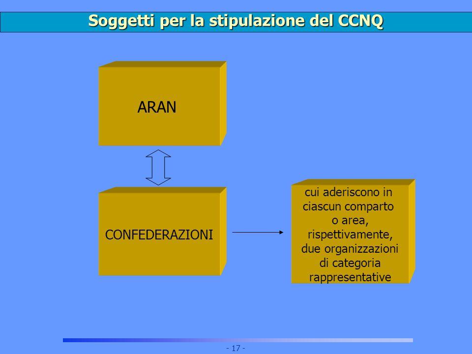 Soggetti per la stipulazione del CCNQ