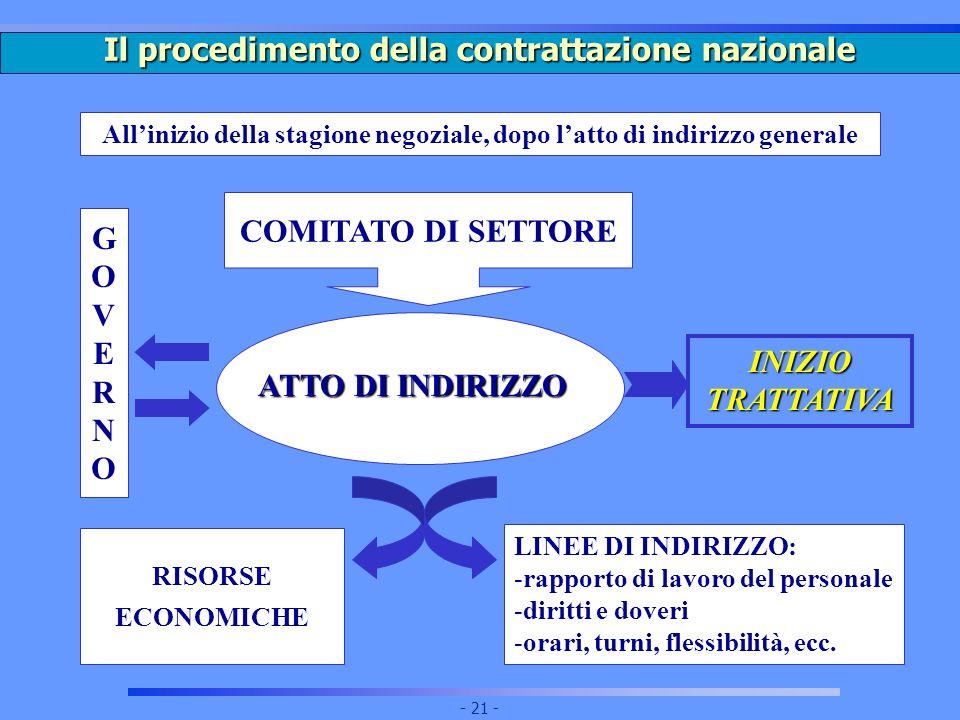 Il procedimento della contrattazione nazionale
