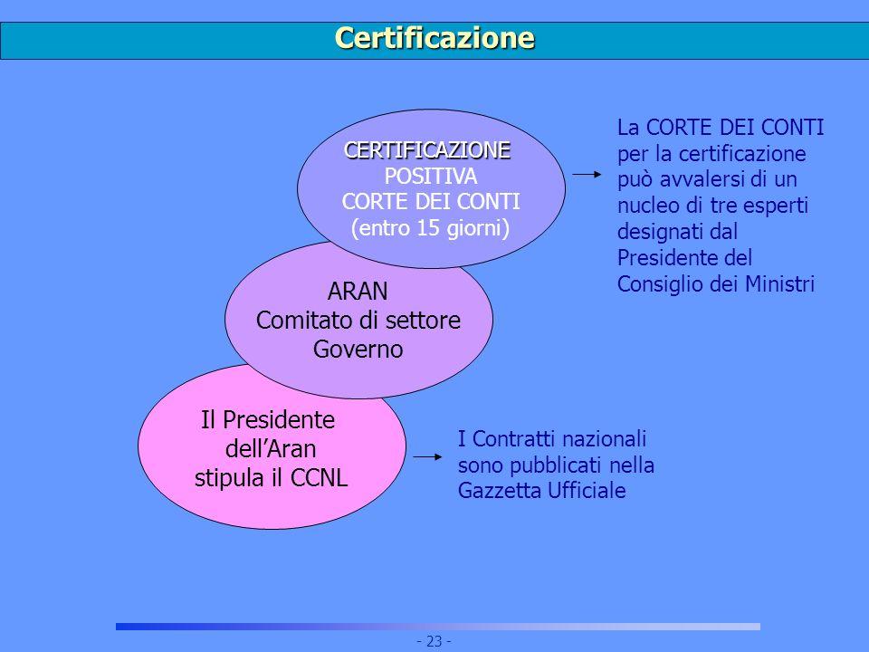 Certificazione ARAN Comitato di settore Governo Il Presidente