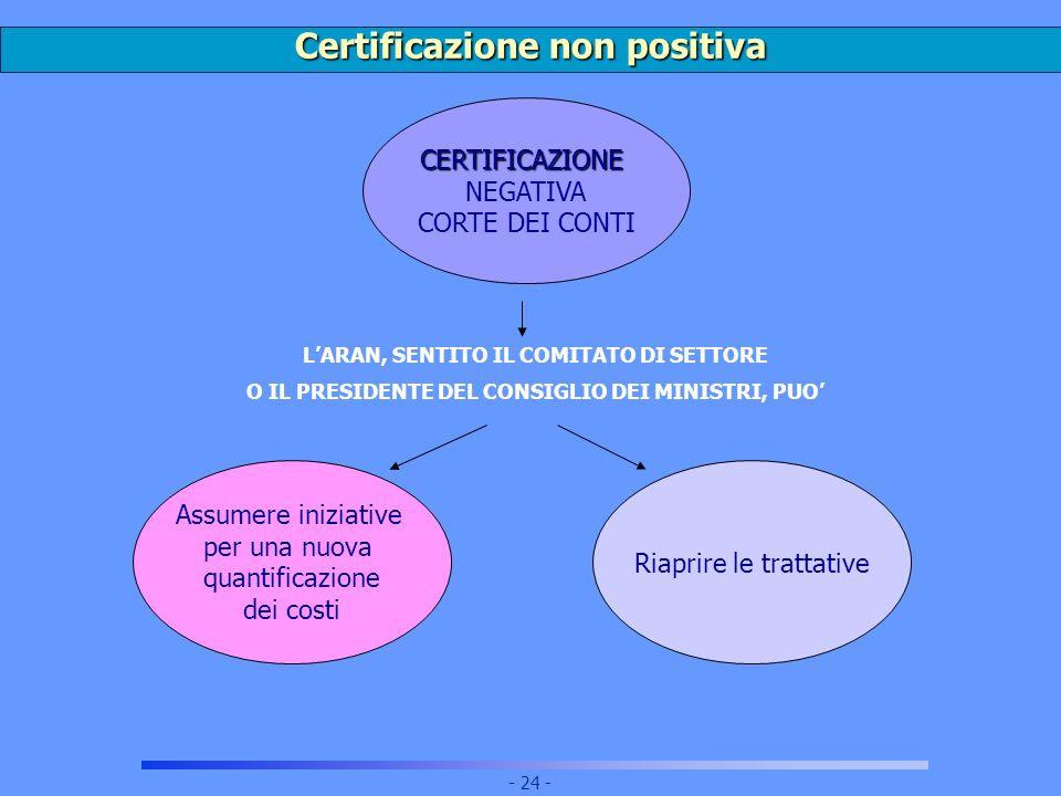 Certificazione non positiva