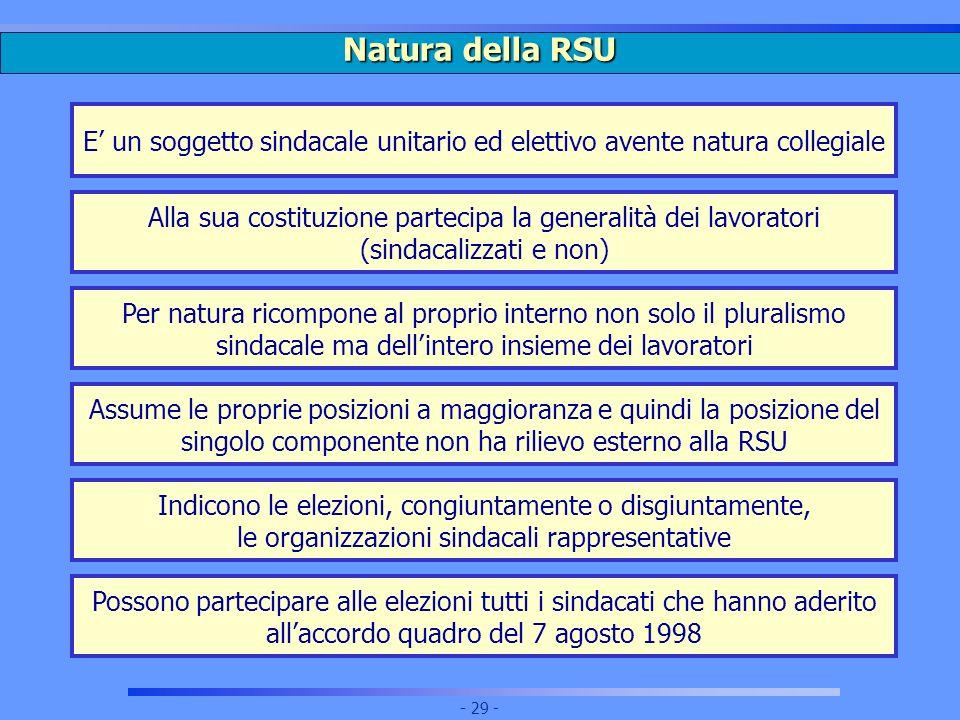 Natura della RSU E' un soggetto sindacale unitario ed elettivo avente natura collegiale.