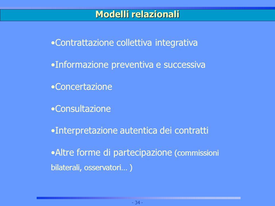 Modelli relazionali Contrattazione collettiva integrativa. Informazione preventiva e successiva. Concertazione.