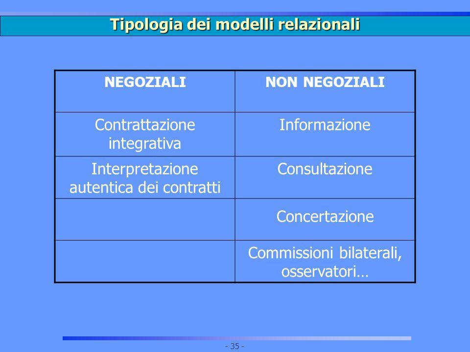 Tipologia dei modelli relazionali