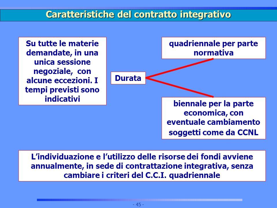 Caratteristiche del contratto integrativo