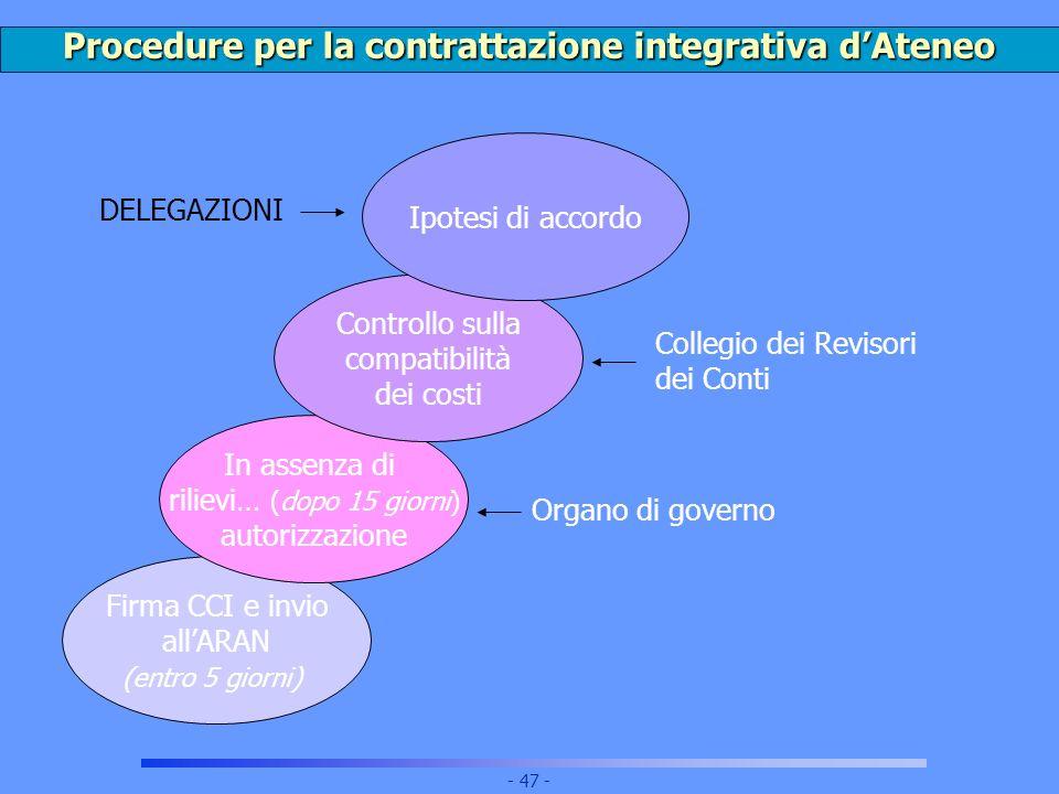 Procedure per la contrattazione integrativa d'Ateneo