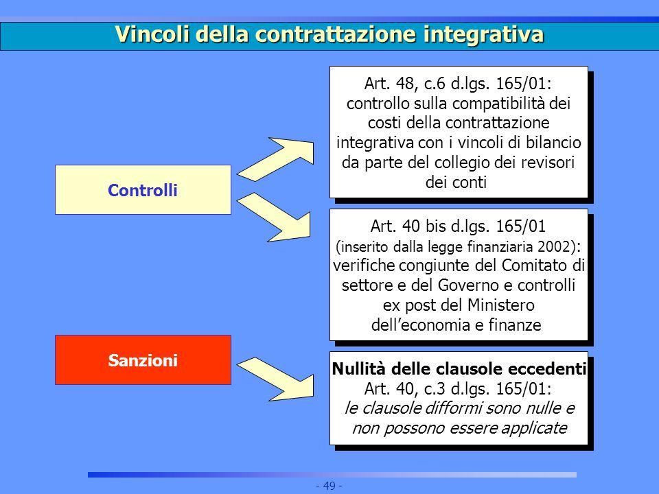 Vincoli della contrattazione integrativa