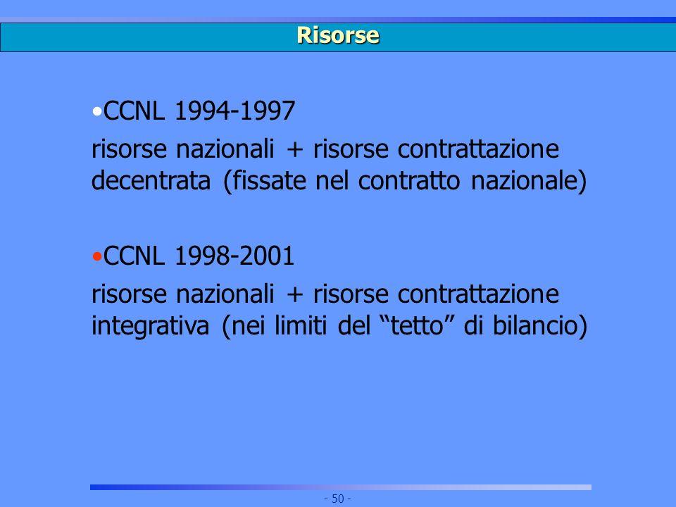 RisorseCCNL 1994-1997. risorse nazionali + risorse contrattazione decentrata (fissate nel contratto nazionale)