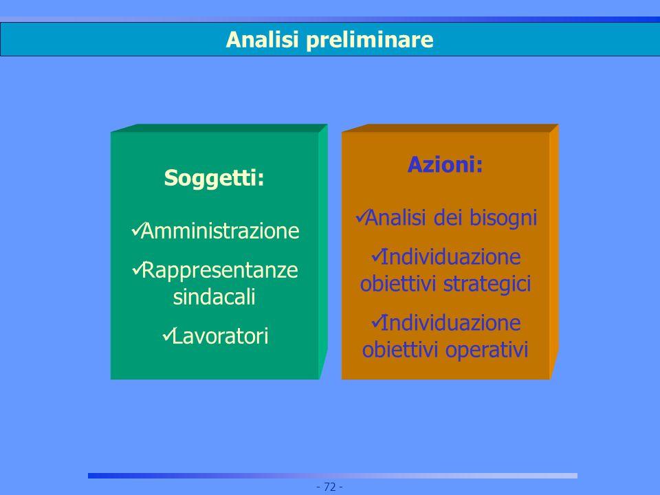 Analisi preliminare Soggetti: Amministrazione. Rappresentanze. sindacali. Lavoratori. Azioni: Analisi dei bisogni.