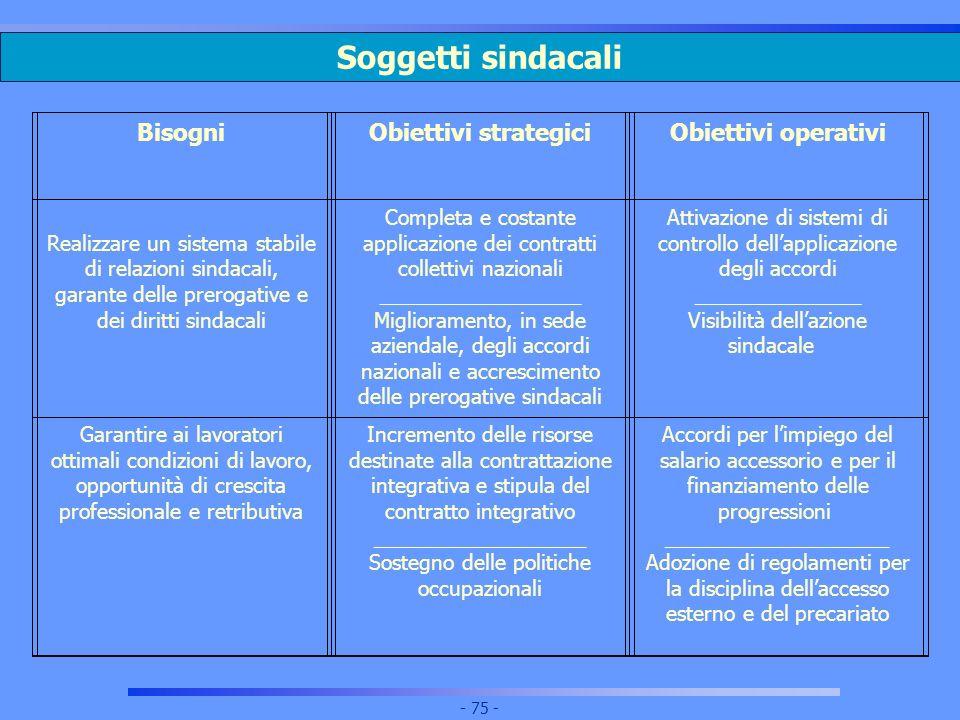 Soggetti sindacali Bisogni Obiettivi strategici Obiettivi operativi