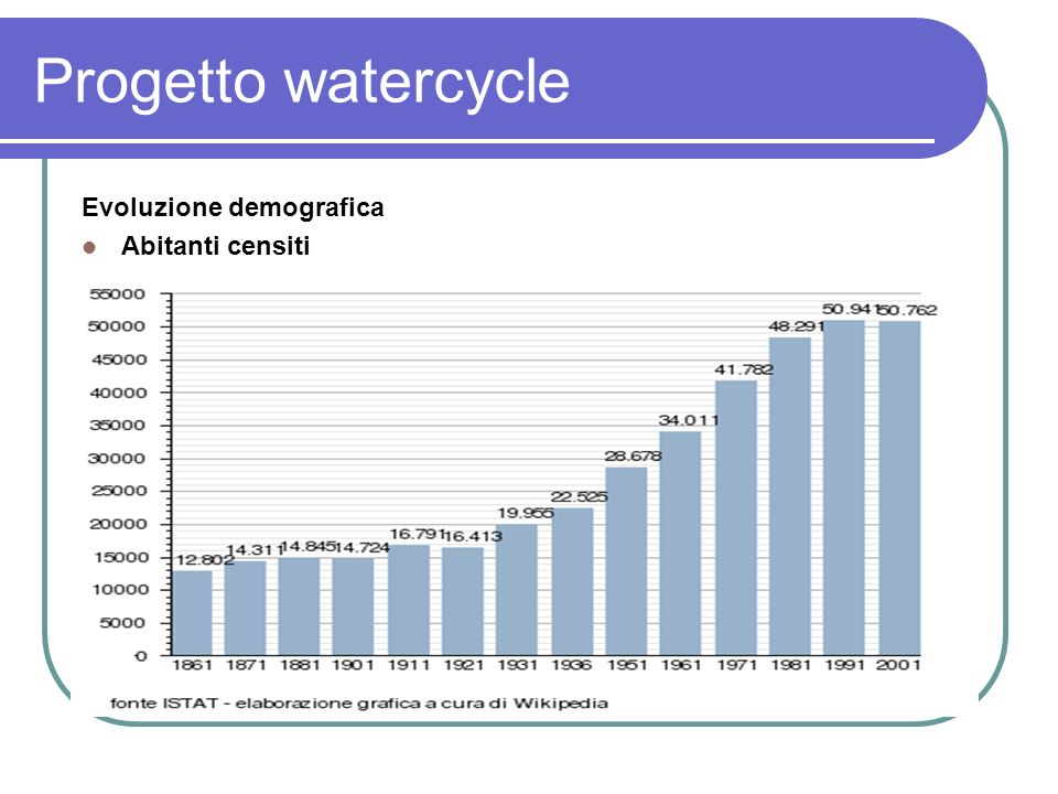 Progetto watercycle Evoluzione demografica Abitanti censiti
