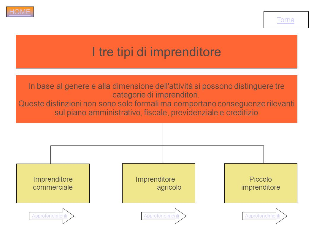 I tre tipi di imprenditore