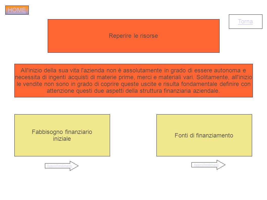 attenzione questi due aspetti della struttura finanziaria aziendale.