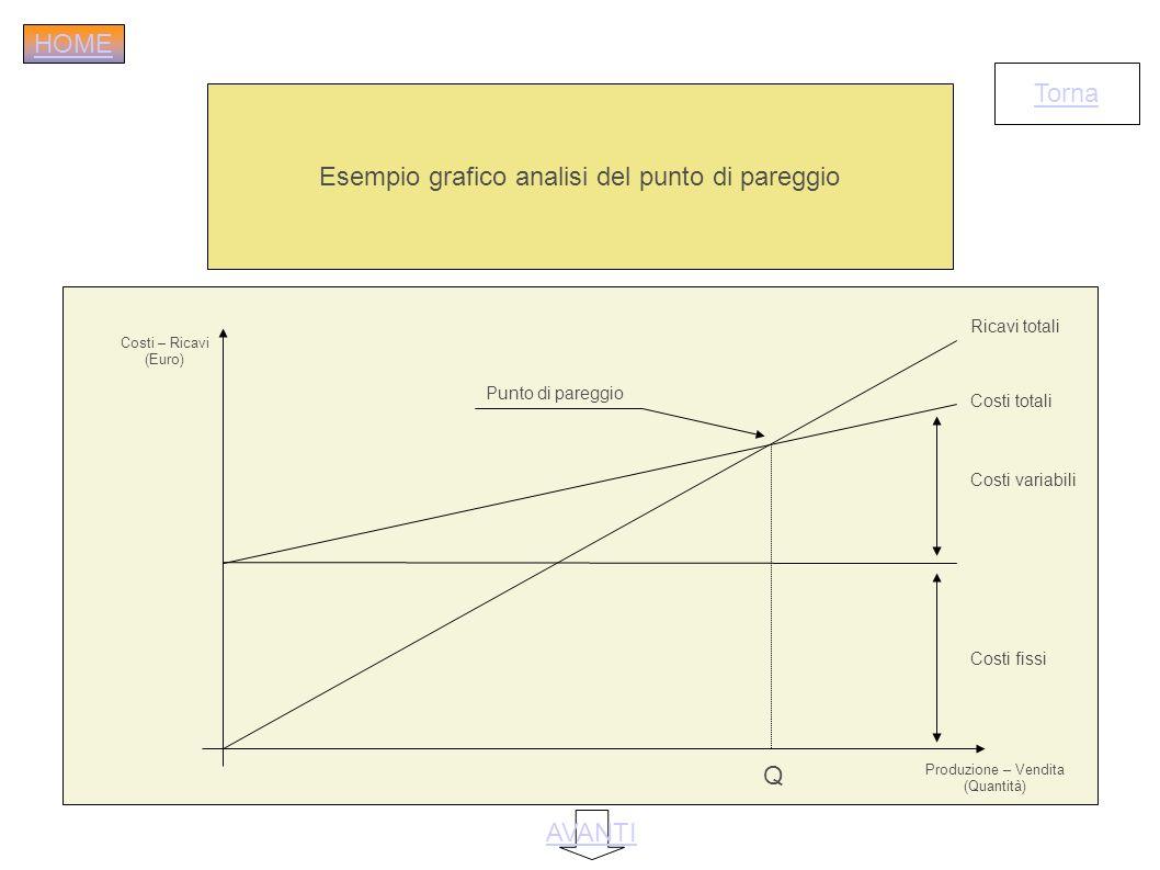 Esempio grafico analisi del punto di pareggio