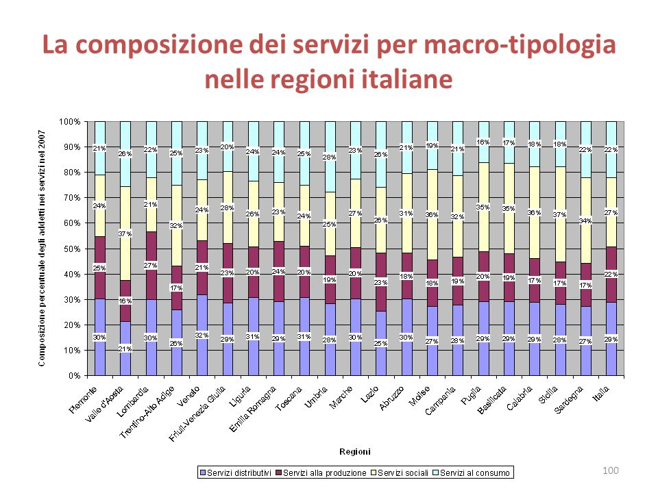 La composizione dei servizi per macro-tipologia nelle regioni italiane