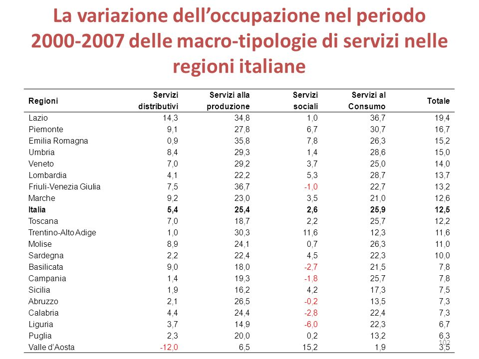 La variazione dell'occupazione nel periodo 2000-2007 delle macro-tipologie di servizi nelle regioni italiane
