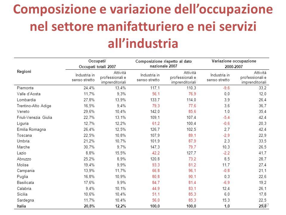 Composizione rispetto al dato nazionale 2007 Variazione occupazione