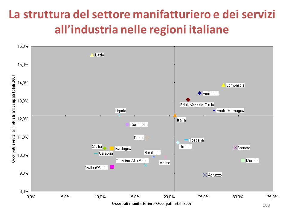 La struttura del settore manifatturiero e dei servizi all'industria nelle regioni italiane