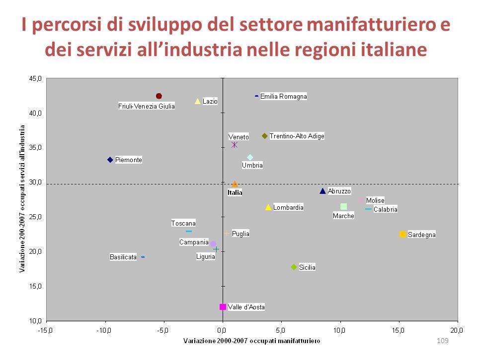 I percorsi di sviluppo del settore manifatturiero e dei servizi all'industria nelle regioni italiane