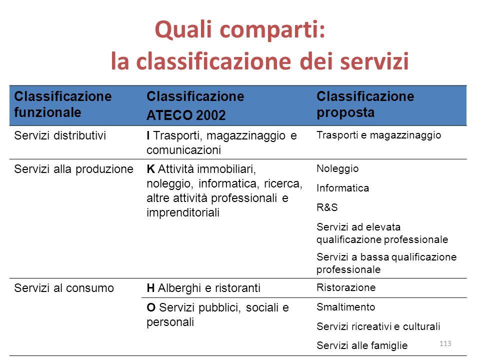 Quali comparti: la classificazione dei servizi