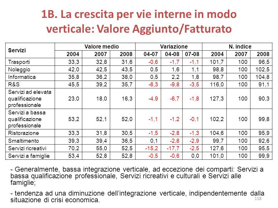 1B. La crescita per vie interne in modo verticale: Valore Aggiunto/Fatturato